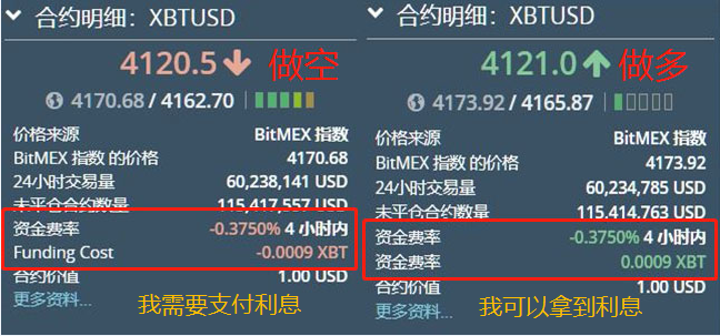 BitMEX资金费用