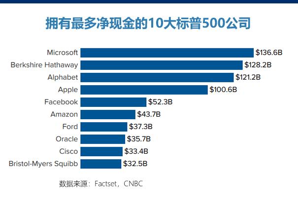 最有钱的十大美股公司