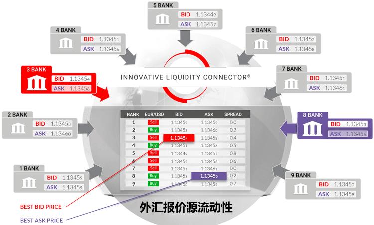 外汇交易平台的流动性来自哪里