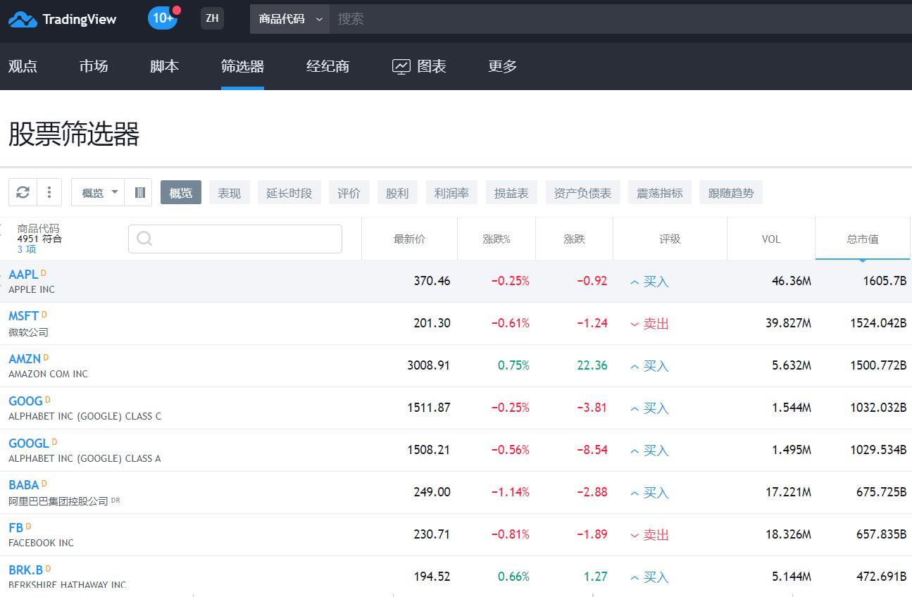 美股行情软件TradingView