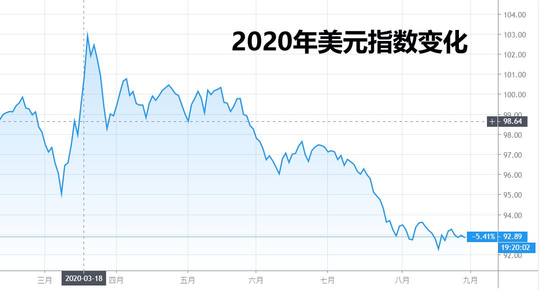 2020年美元指数变化