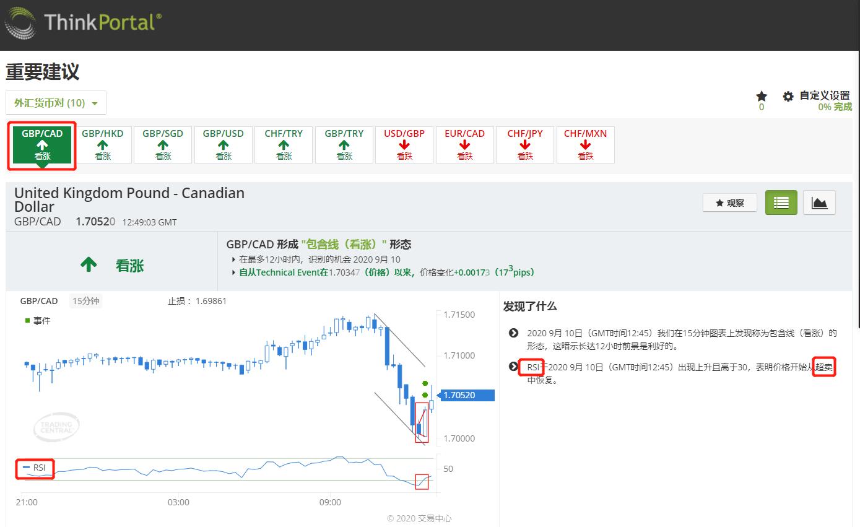 Trading Central特色建议