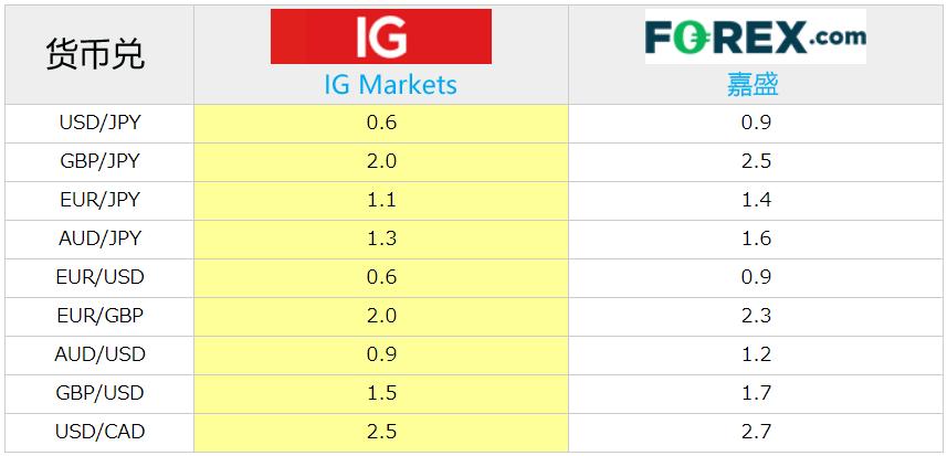 嘉盛外汇点差和IG外汇交易平台点差比较