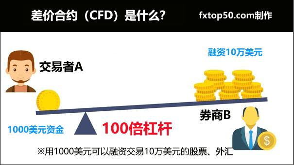 什么是CFD