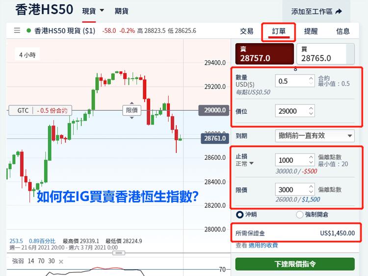 在IG外汇平台买卖香港恒生指数(HS50)