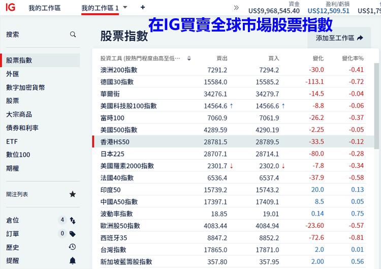 在IG外汇平台买卖全球股指