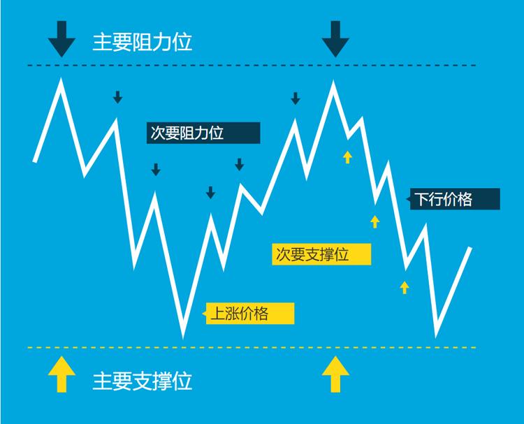支撑位/阻力位在外汇交易中的运用